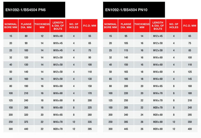 PN6/PN10 Flange Tables