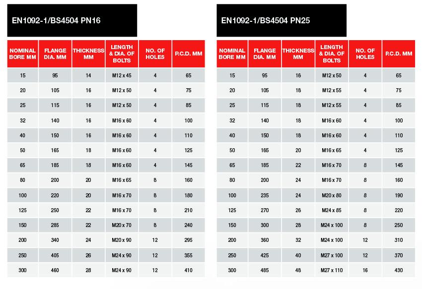 PN16/PN25 Flange Tables