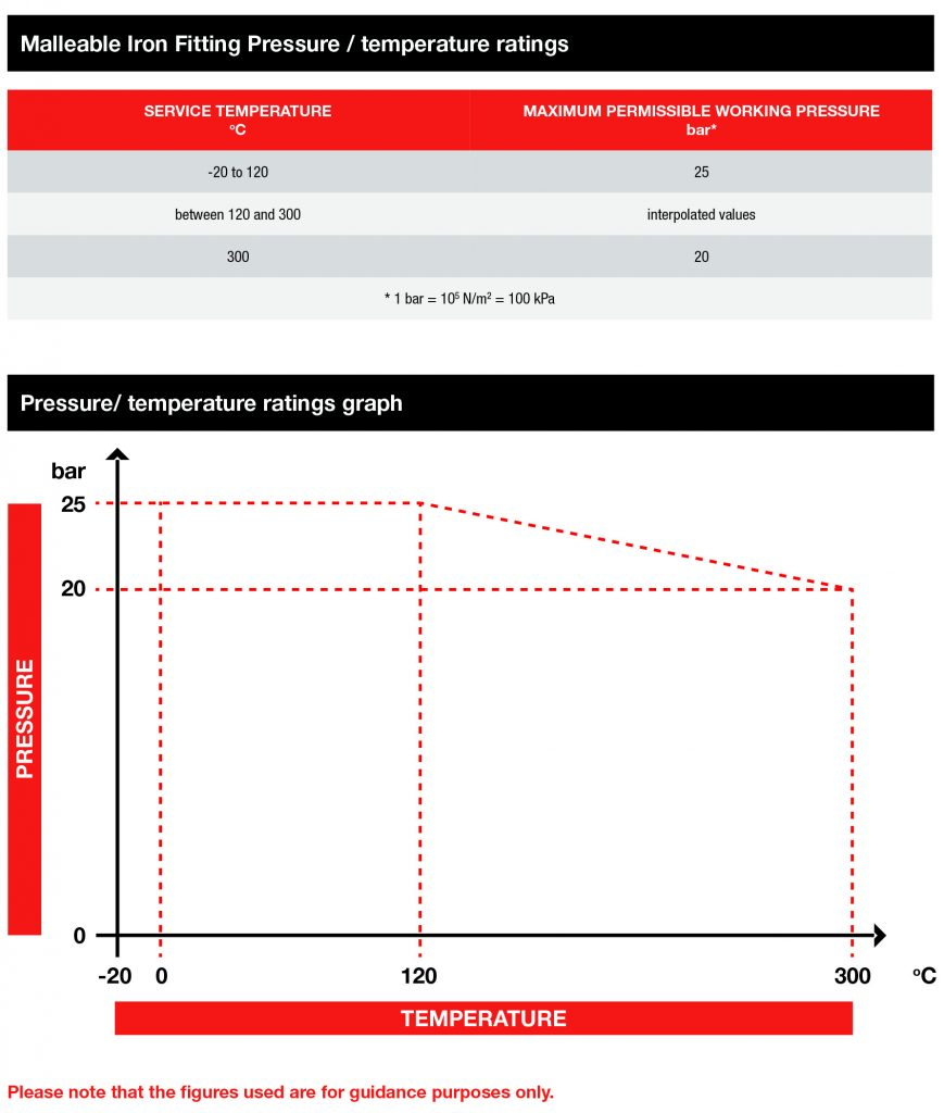 Malleable Iron Fitting Pressure / temperature ratings Graph